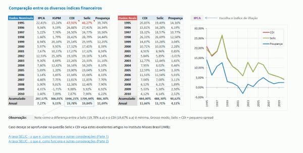 indices financeiros 600x304 Melhores Sites e Links para Índices Financeiros   E uma Planilha!
