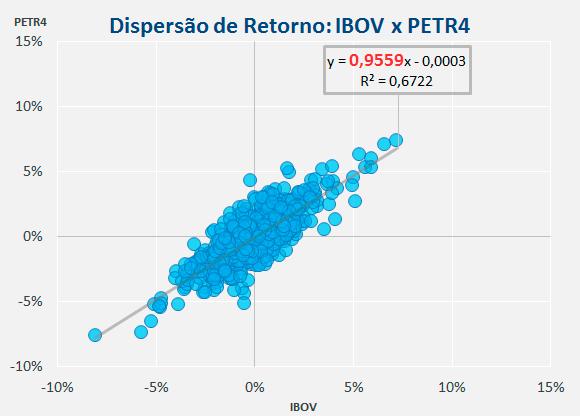 Beta-PETR4