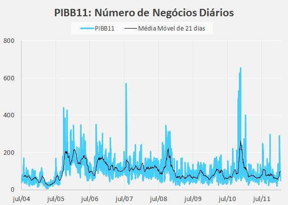 PIBB11-Liquidez