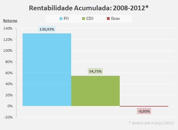 Rentabilidade Acumulada Fundos Imobiliários Como Investir em Fundos Imobiliários