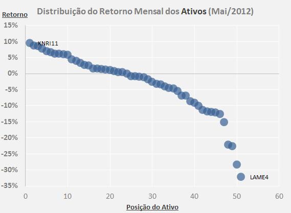 Distribuição mensal retorno ativos maio